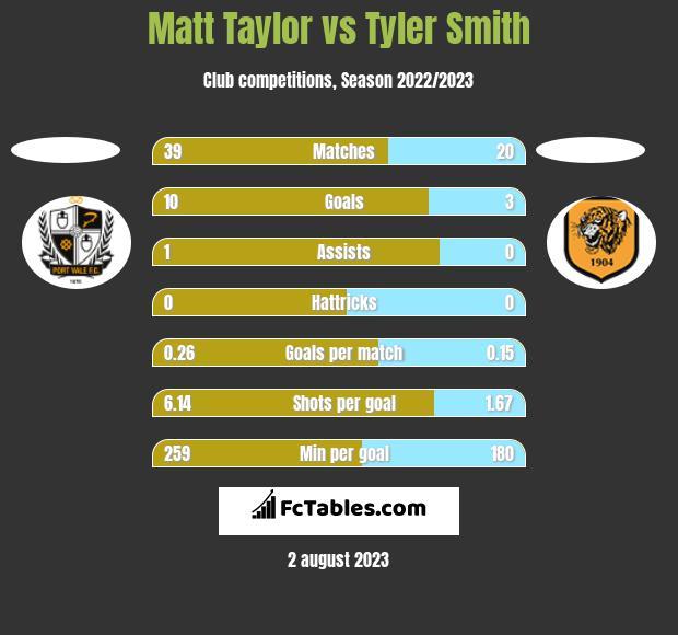 Matt Taylor vs Tyler Smith h2h player stats