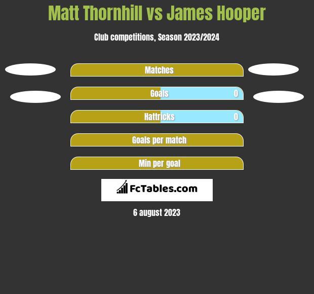 Matt Thornhill vs James Hooper h2h player stats