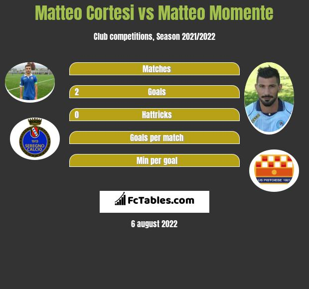 Matteo Cortesi vs Matteo Momente h2h player stats