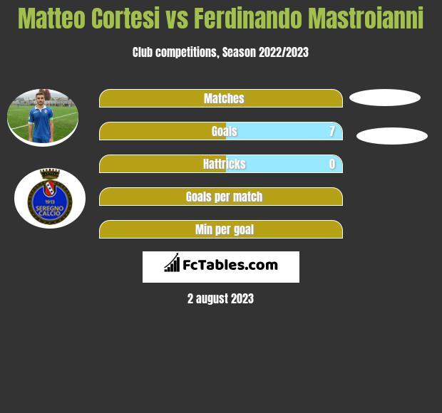 Matteo Cortesi vs Ferdinando Mastroianni h2h player stats