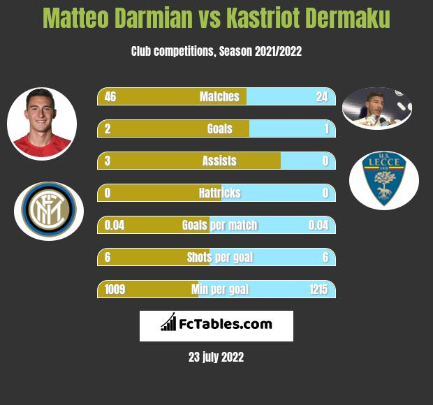 Matteo Darmian infographic statistics for Parma