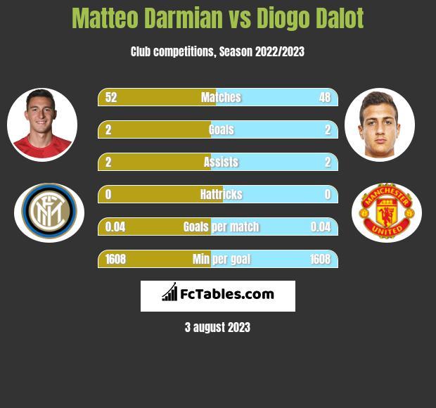 Matteo Darmian vs Diogo Dalot infographic