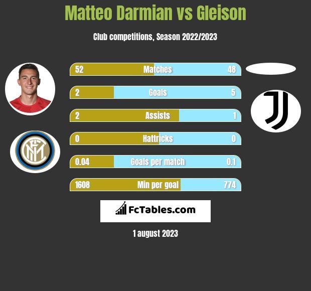 Matteo Darmian vs Gleison infographic
