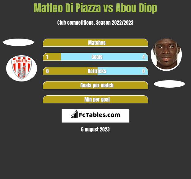 Matteo Di Piazza vs Abou Diop h2h player stats
