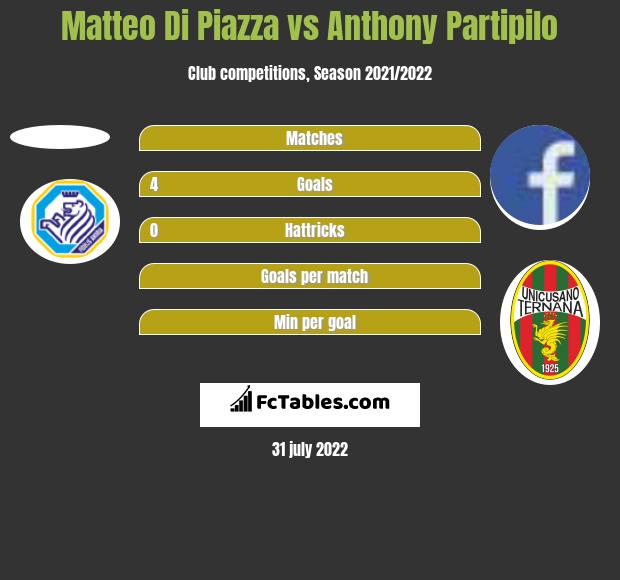 Matteo Di Piazza vs Anthony Partipilo h2h player stats