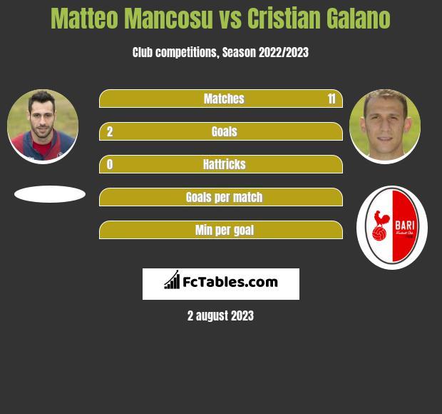 Matteo Mancosu vs Cristian Galano h2h player stats