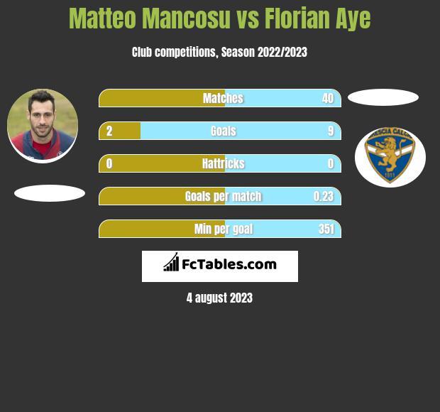 Matteo Mancosu vs Florian Aye h2h player stats