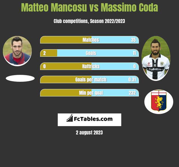 Matteo Mancosu vs Massimo Coda h2h player stats