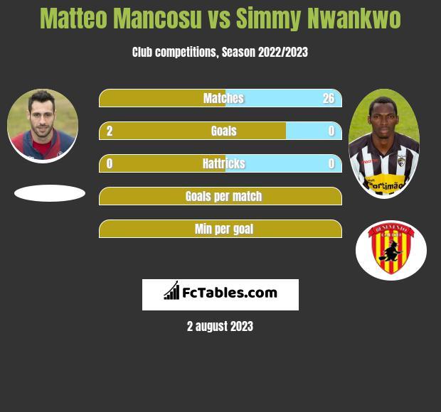 Matteo Mancosu vs Simmy Nwankwo infographic