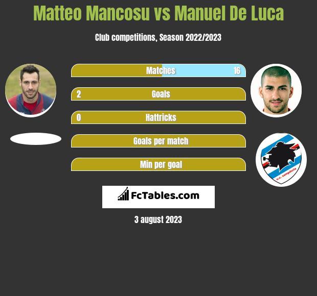 Matteo Mancosu vs Manuel De Luca infographic