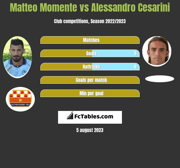 Matteo Momente vs Alessandro Cesarini h2h player stats