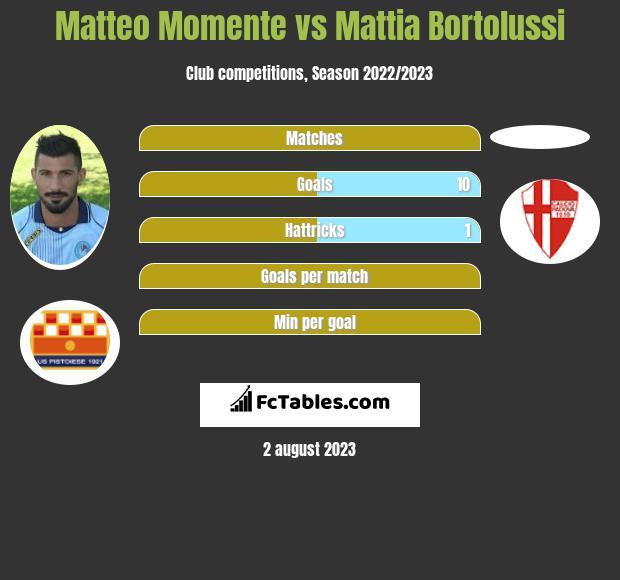 Matteo Momente vs Mattia Bortolussi h2h player stats