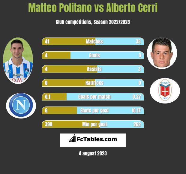 Matteo Politano vs Alberto Cerri infographic