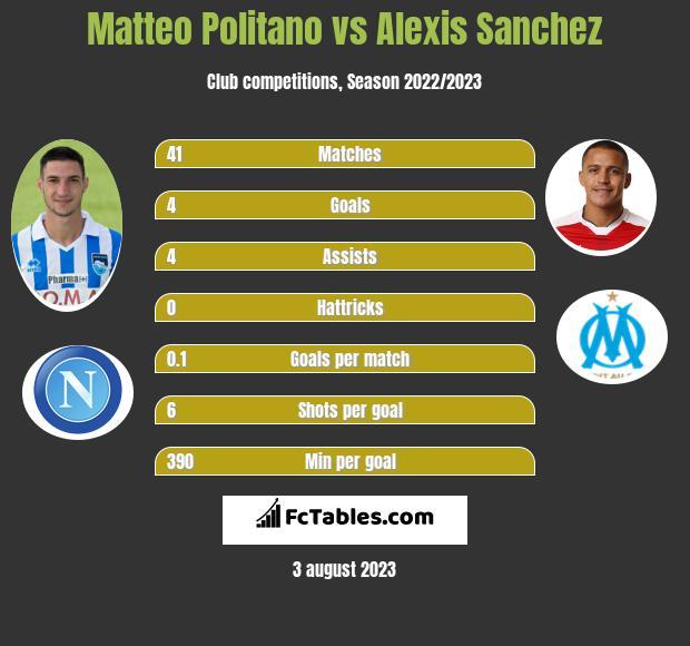 Matteo Politano vs Alexis Sanchez infographic