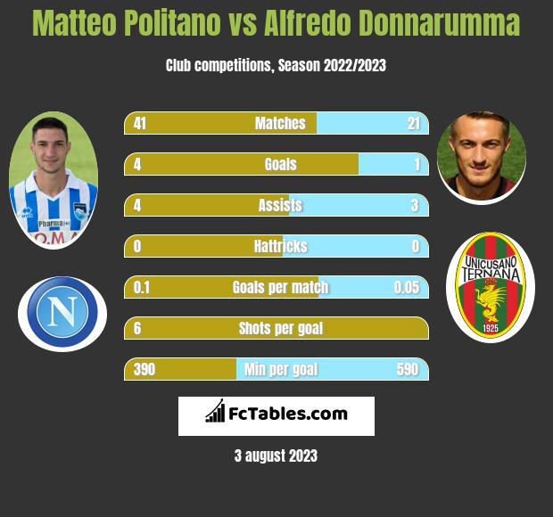 Matteo Politano vs Alfredo Donnarumma infographic