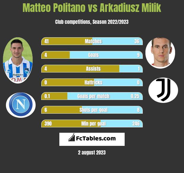 Matteo Politano vs Arkadiusz Milik infographic