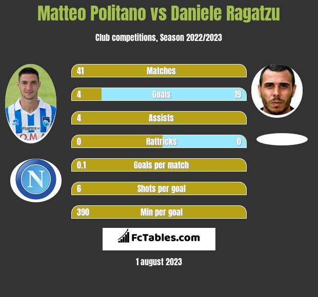 Matteo Politano vs Daniele Ragatzu infographic