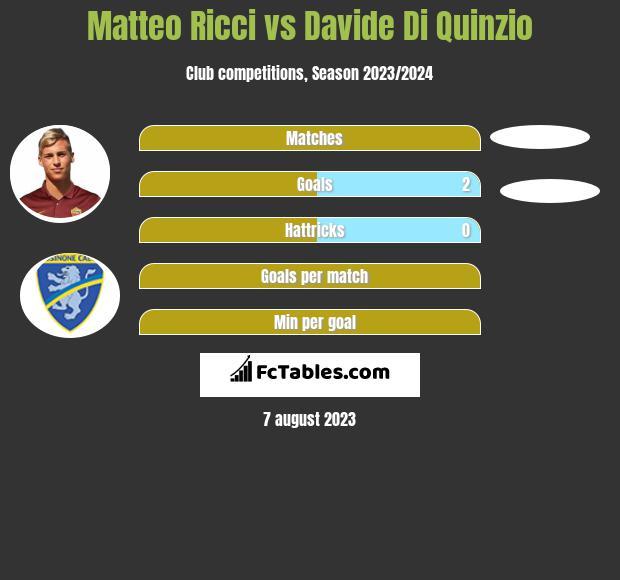 Matteo Ricci vs Davide Di Quinzio infographic