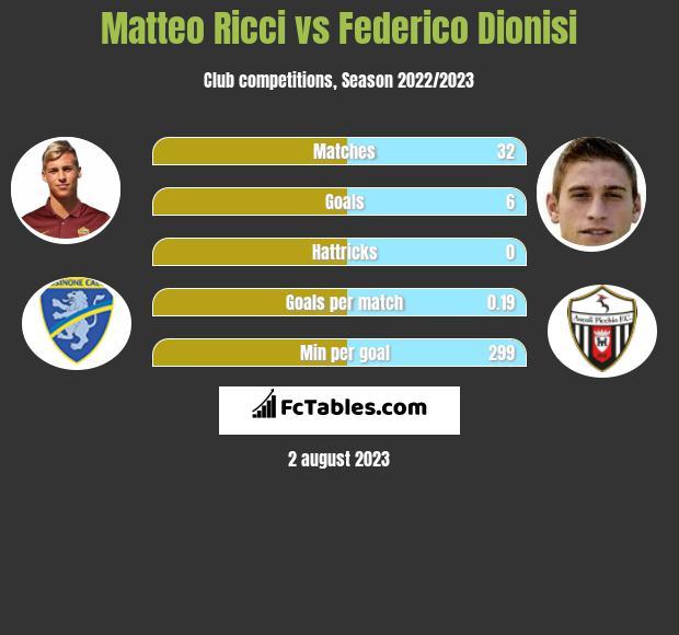 Matteo Ricci vs Federico Dionisi infographic