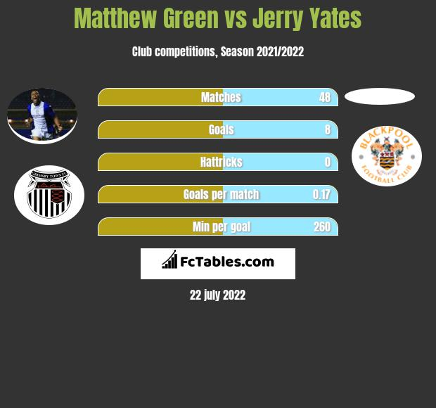 Matthew Green vs Jerry Yates infographic