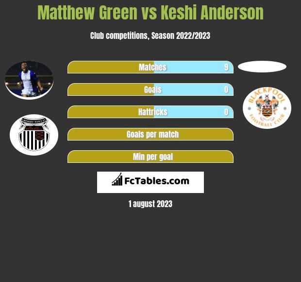 Matthew Green vs Keshi Anderson infographic