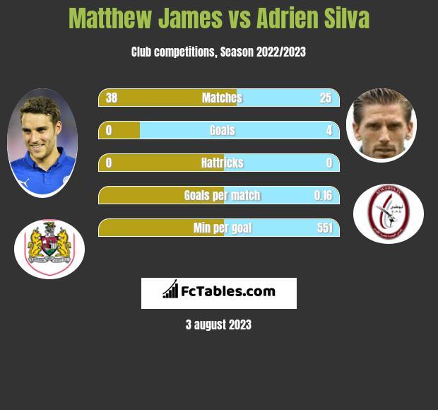 Matthew James vs Adrien Silva infographic
