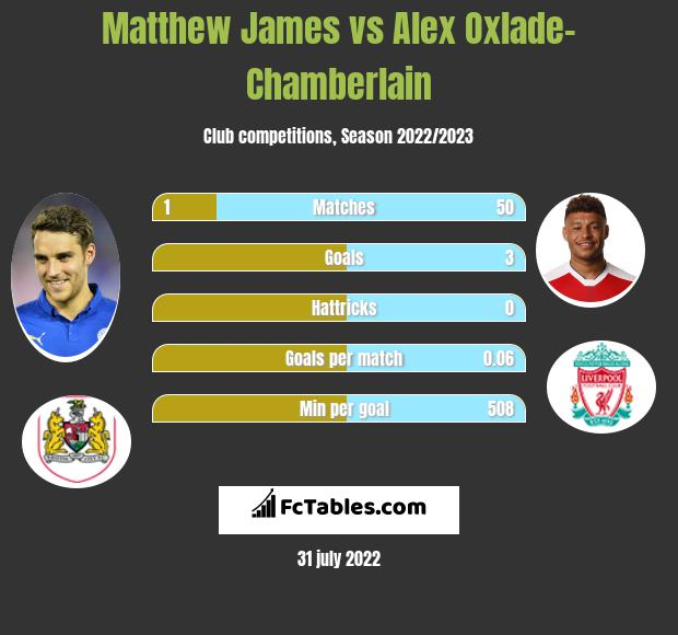 Matthew James vs Alex Oxlade-Chamberlain infographic