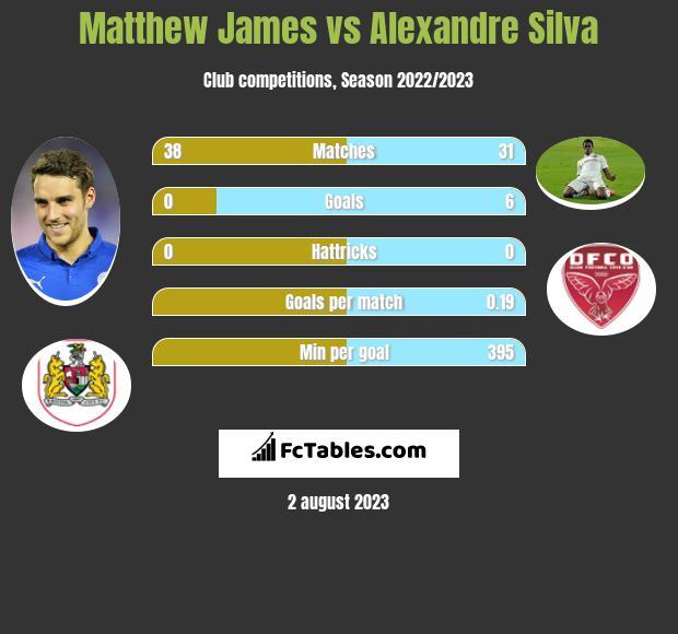 Matthew James vs Alexandre Silva infographic