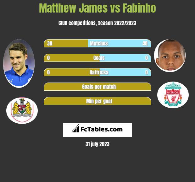 Matthew James vs Fabinho infographic