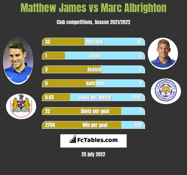 Matthew James vs Marc Albrighton infographic
