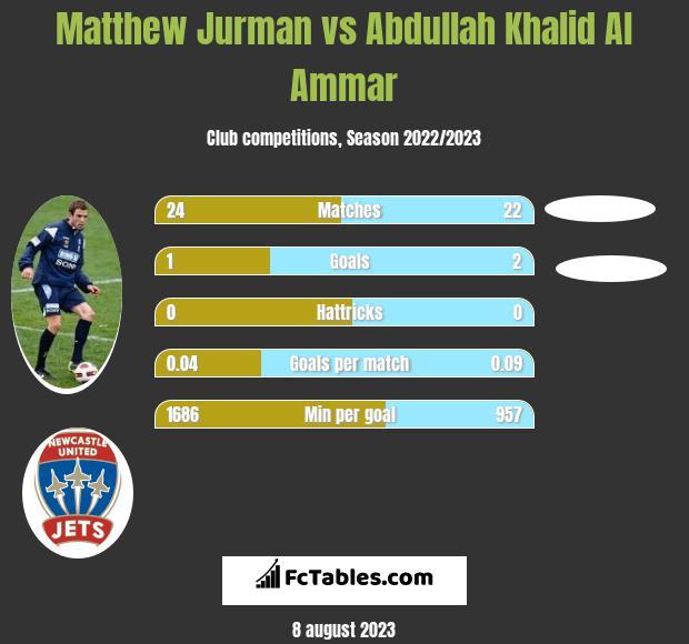 Matthew Jurman vs Abdullah Khalid Al Ammar infographic