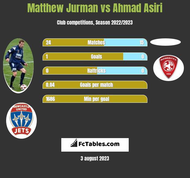 Matthew Jurman vs Ahmad Asiri infographic