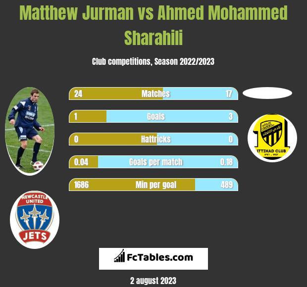 Matthew Jurman vs Ahmed Mohammed Sharahili infographic