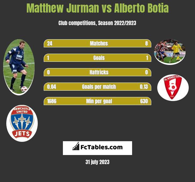 Matthew Jurman vs Alberto Botia infographic