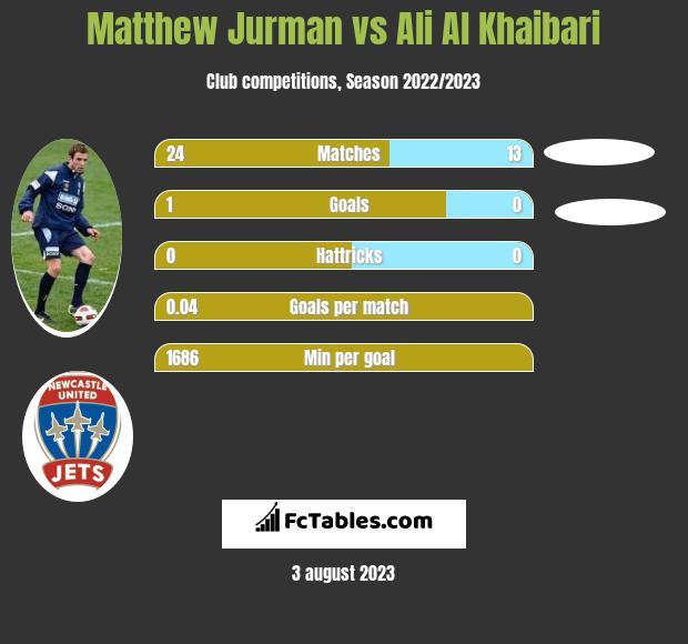 Matthew Jurman vs Ali Al Khaibari infographic