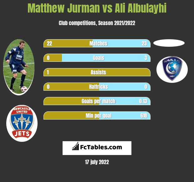Matthew Jurman vs Ali Albulayhi infographic