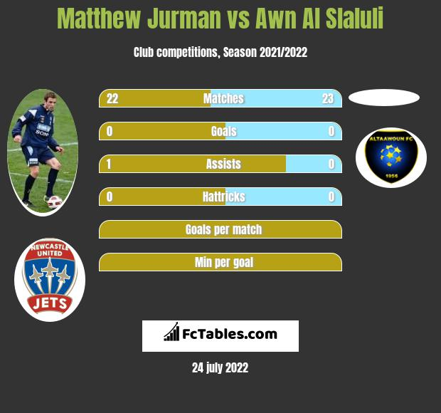 Matthew Jurman infographic statistics for Al Ittihad