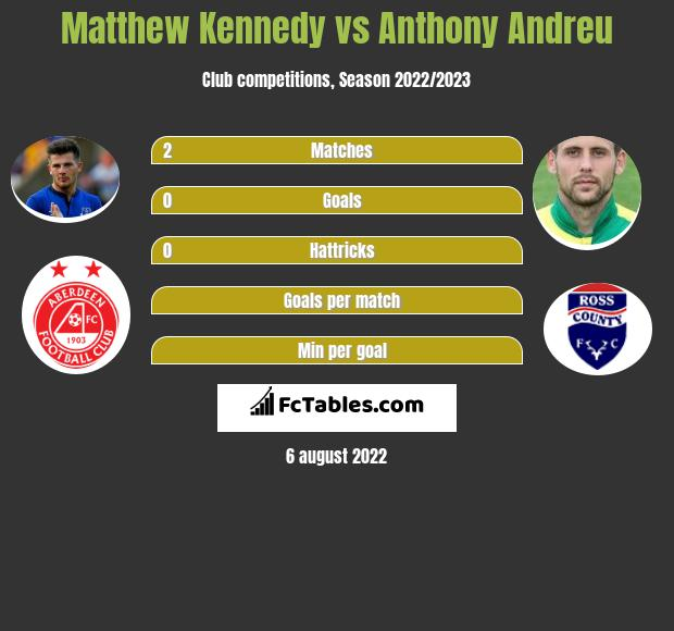 Matthew Kennedy vs Anthony Andreu infographic