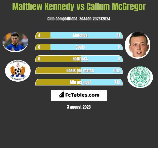 Matthew Kennedy vs Callum McGregor infographic