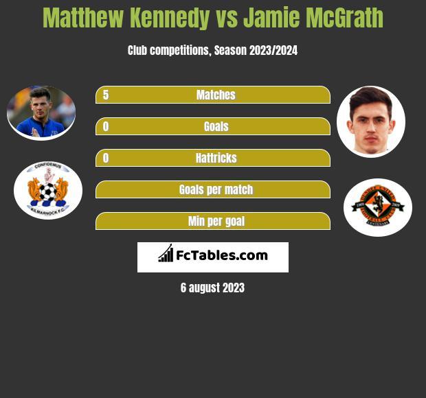 Matthew Kennedy vs Jamie McGrath infographic