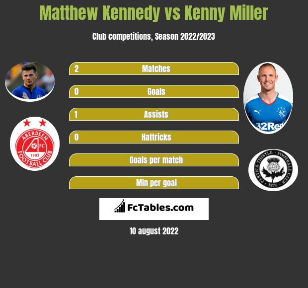 Matthew Kennedy vs Kenny Miller infographic
