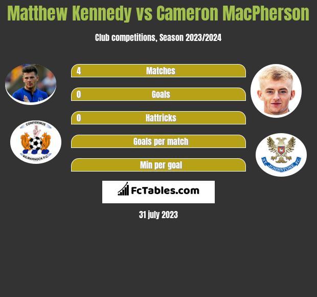 Matthew Kennedy vs Cameron MacPherson infographic
