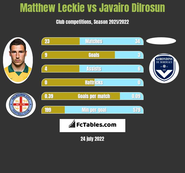 Matthew Leckie infographic statistics for Hertha Berlin