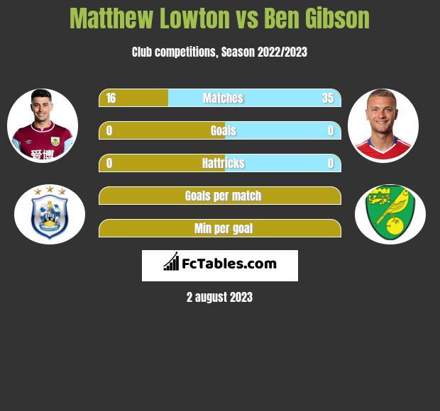 Matthew Lowton vs Ben Gibson infographic