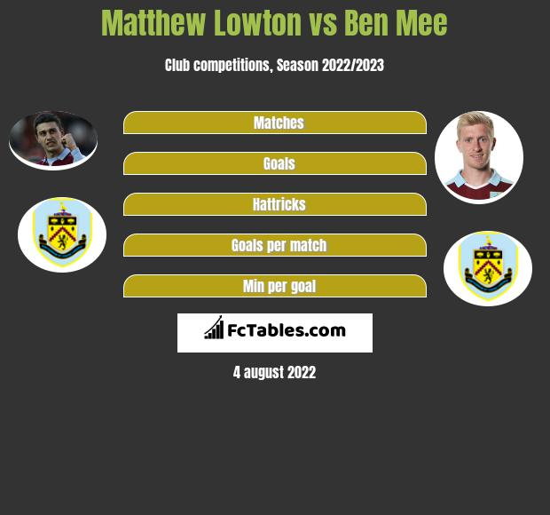 Matthew Lowton infographic statistics for Burnley