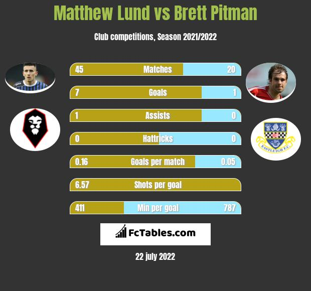 Matthew Lund vs Brett Pitman h2h player stats