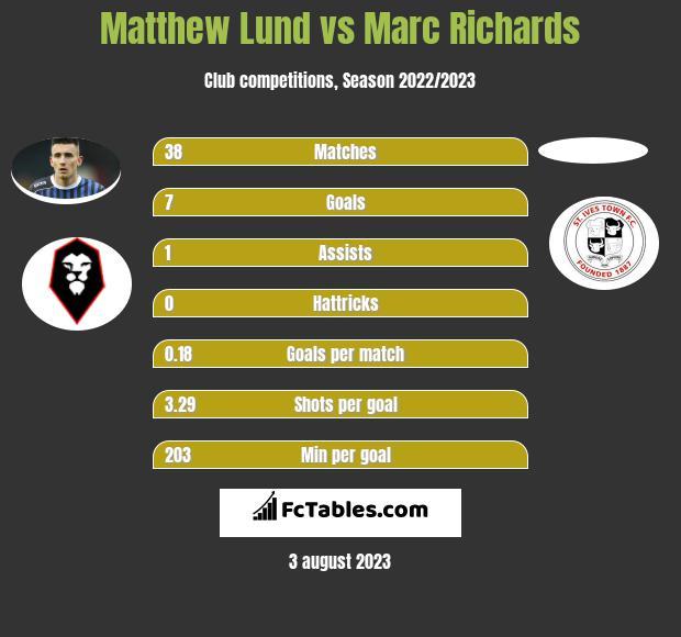 Matthew Lund vs Marc Richards infographic