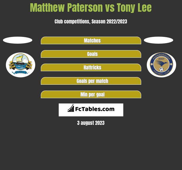 Matthew Paterson vs Tony Lee h2h player stats