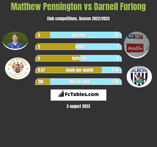 Matthew Pennington vs Darnell Furlong infographic