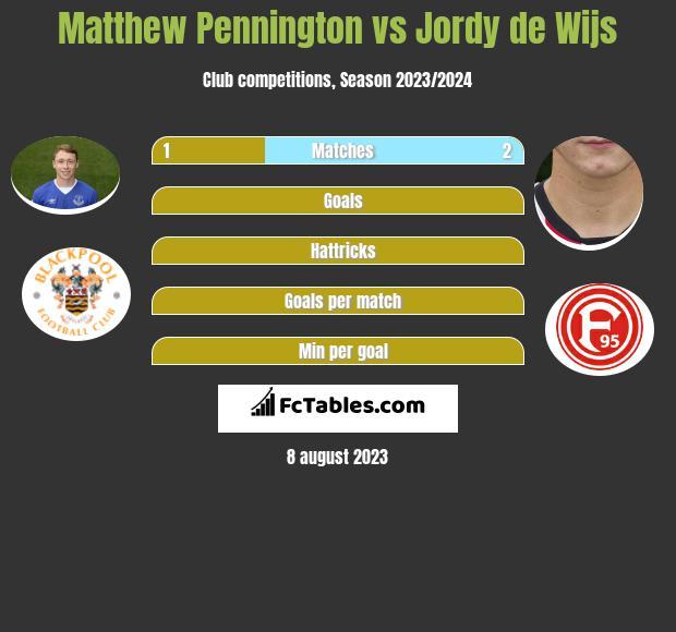 Matthew Pennington vs Jordy de Wijs infographic